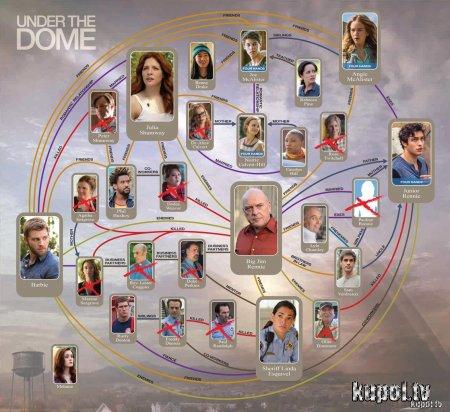 Кто есть кто в сериале Под куполом