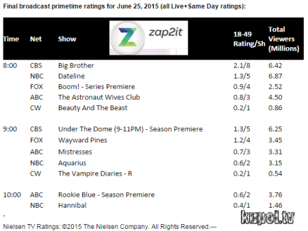 Под куполом: рейтинг первых серий 3 сезона