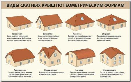 8 распространенных типов крыш